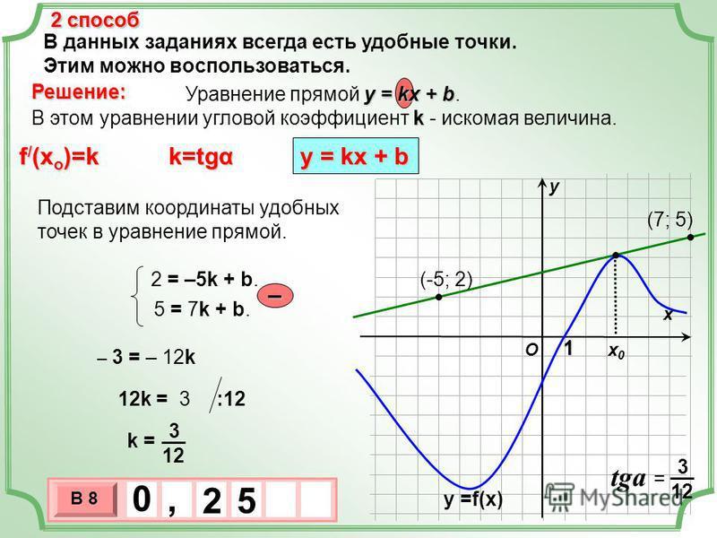 В данных заданиях всегда есть удобные точки. Этим можно воспользоваться. 2 способ Решение: у = kx + b Уравнение прямой у = kx + b. k В этом уравнении угловой коэффициент k - искомая величина. f / (x o )=k k=tgα у = kх + b х х 0 х 0 у O у =f(x) 2 спос