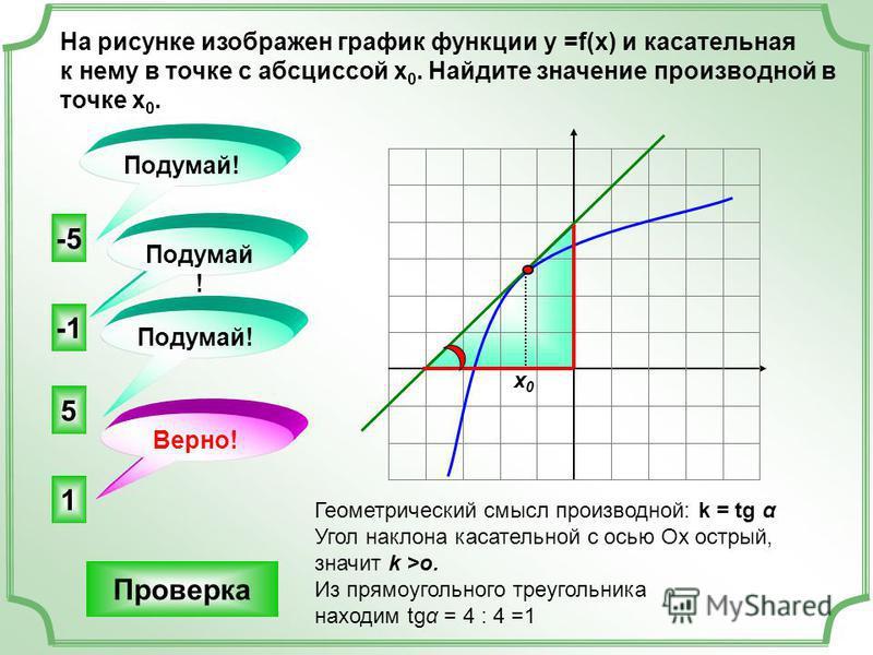 На рисунке изображен график функции у =f(x) и касательная к нему в точке с абсциссой х 0. Найдите значение производной в точке х 0. 1 5 -5 Подумай! Верно! Подумай ! х 0 х 0 Геометрический смысл производной: k = tg α Угол наклона касательной с осью Ох