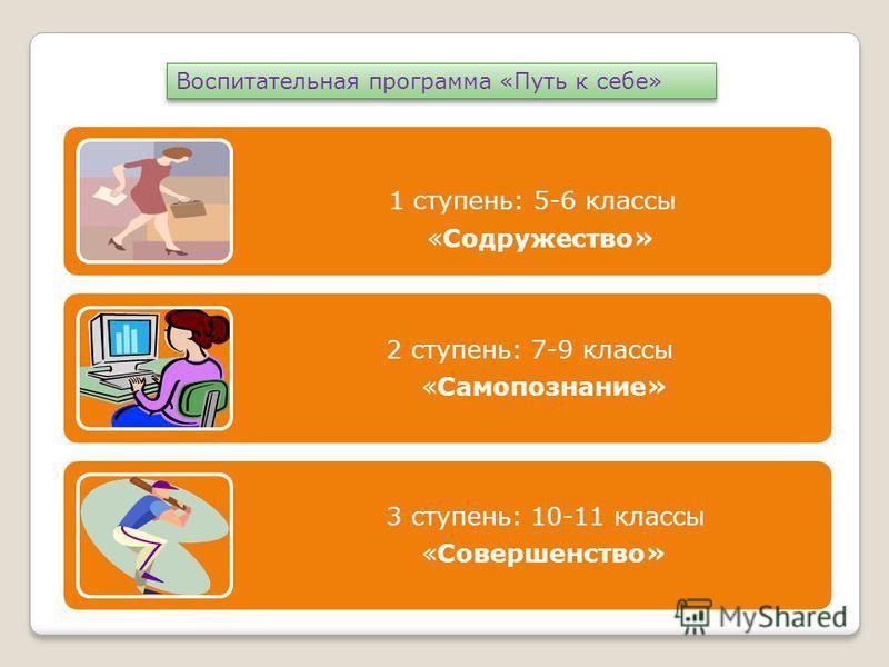 1 ступень: 5-6 классы «Содружество» 2 ступень: 7-9 классы «Самопознание» 3 ступень: 10-11 классы «Совершенство» Воспитательная программа «Путь к себе»