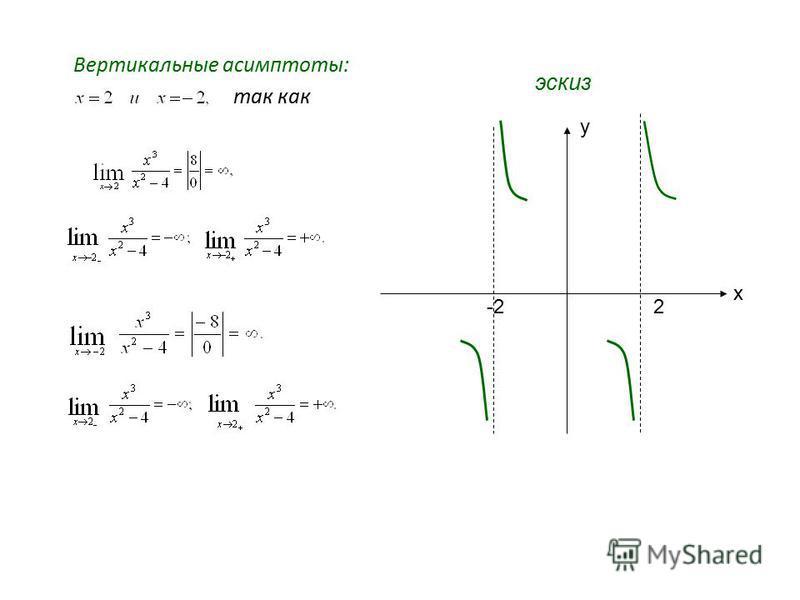 Вертикальные асимптоты: так как y x -22 эскиз