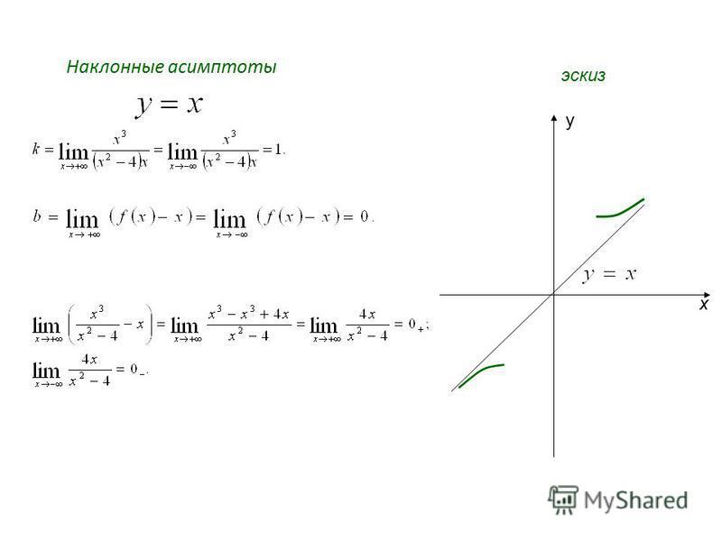 Наклонные асимптоты x y эскиз