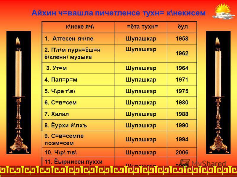 1961-1971 ёулсенче В. Маяковский яч\лл\ музейра \ёлет