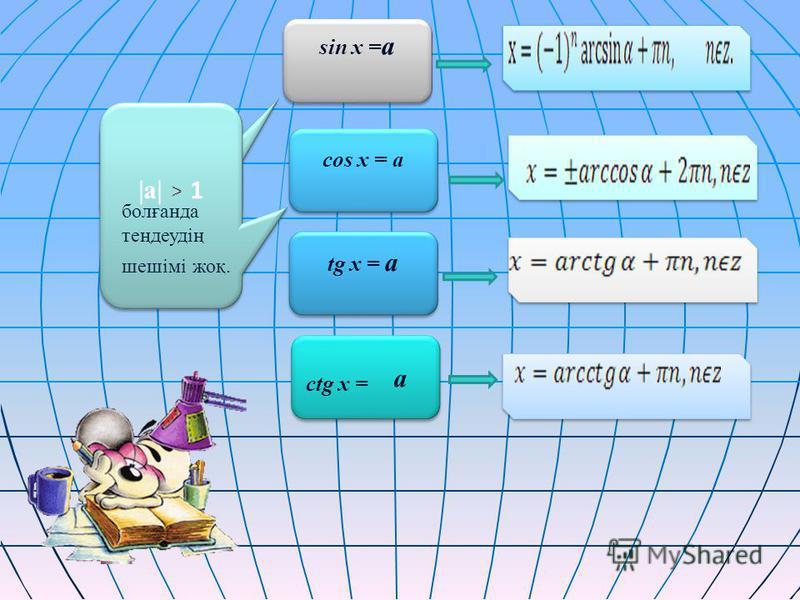 |a| 1 болғанда теңдеудің шешімі жоқ. sin x = а sin x = а cos x = а tg x = а а а ctg x =