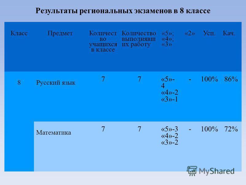 Результаты региональных экзаменов в 8 классе Класс Предмет Количест во учащихся в классе Количество выполнявших работу «5»; «4»; «3» «2»Усп.Кач. 8Русский язык 77 «5»- 4 «4»-2 «3»-1 -100% 86% Математика 77«5»-3 «4»-2 «3»-2 -100% 72%