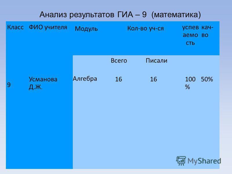 Анализ результатов ГИА – 9 (математика) Результаты ГИА 2013 9 класс Класс 9 ФИО учителя Модуль Кол-во уч-ся успеваемость кач- во Всего Писали Усманова Д.Ж. Алгебра 16 100 % 50%