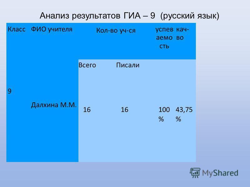Анализ результатов ГИА – 9 (русский язык) Результаты ГИА 2013 9 класс Класс 9 ФИО учителя Кол-во уч-ся успеваемость кач- во Всего Писали Далхина М.М. 16 100 % 43,75 %