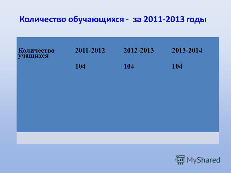 Количество обучающихся - за 2011-2013 годы Количество учащихся 2011-2012 104 2012-2013 104 2013-2014 104