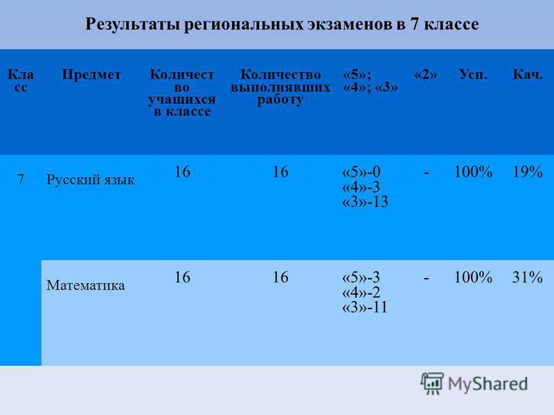 Результаты региональных экзаменов в 7 классе Кла сс Предмет Количест во учащихся в классе Количество выполнявших работу «5»; «4»; «3» «2»Усп.Кач. 7Русский язык 16 «5»-0 «4»-3 «3»-13 -100%19% Математика 16 «5»-3 «4»-2 «3»-11 -100%31%