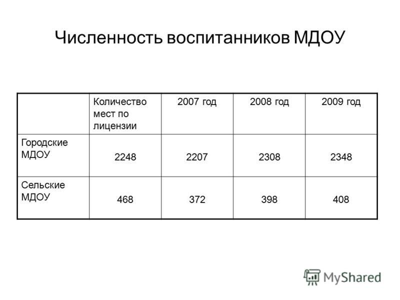 Численность воспитанников МДОУ Количество мест по лицензии 2007 год 2008 год 2009 год Городские МДОУ 2248220723082348 Сельские МДОУ 468372398408