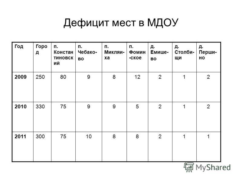 Дефицит мест в МДОУ Год Горо д п. Констан тиновск ий п. Чебако- во п. Микляи- ха п. Фомин -ское д. Емише- во д. Столби- щи д. Перши- но 2009250809812212 201033075995212 2011300751088211