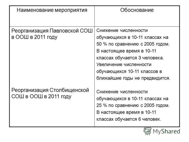 Наименование мероприятия Обоснование Реорганизация Павловской СОШ в ООШ в 2011 году Реорганизация Столбищенской СОШ в ООШ в 2011 году Снижение численности обучающихся в 10-11 классах на 50 % по сравнению с 2005 годом. В настоящее время в 10-11 класса