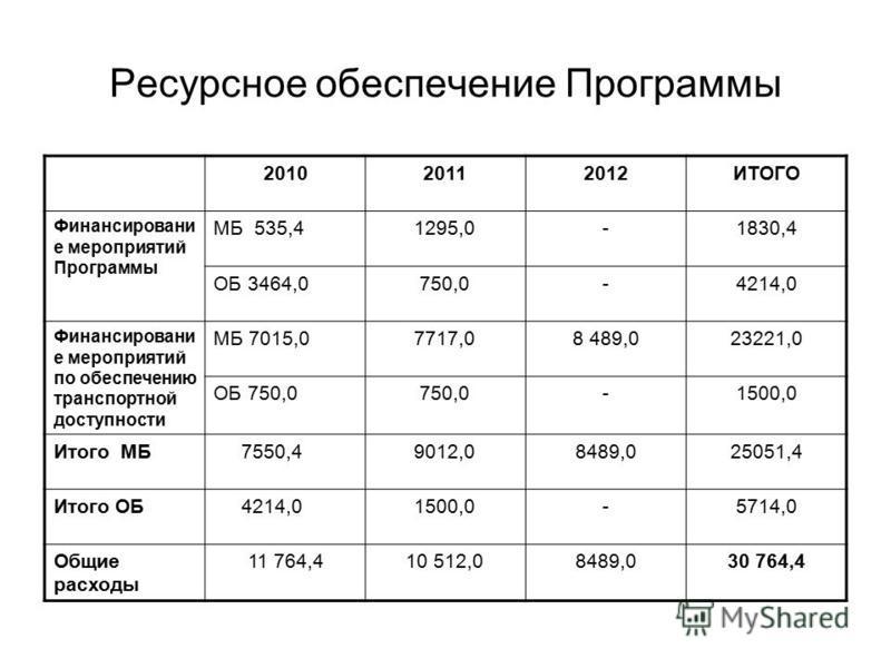 Ресурсное обеспечение Программы 201020112012ИТОГО Финансировани е мероприятий Программы МБ 535,41295,0-1830,4 ОБ 3464,0750,0-4214,0 Финансировани е мероприятий по обеспечению транспортной доступности МБ 7015,07717,08 489,023221,0 ОБ 750,0750,0-1500,0