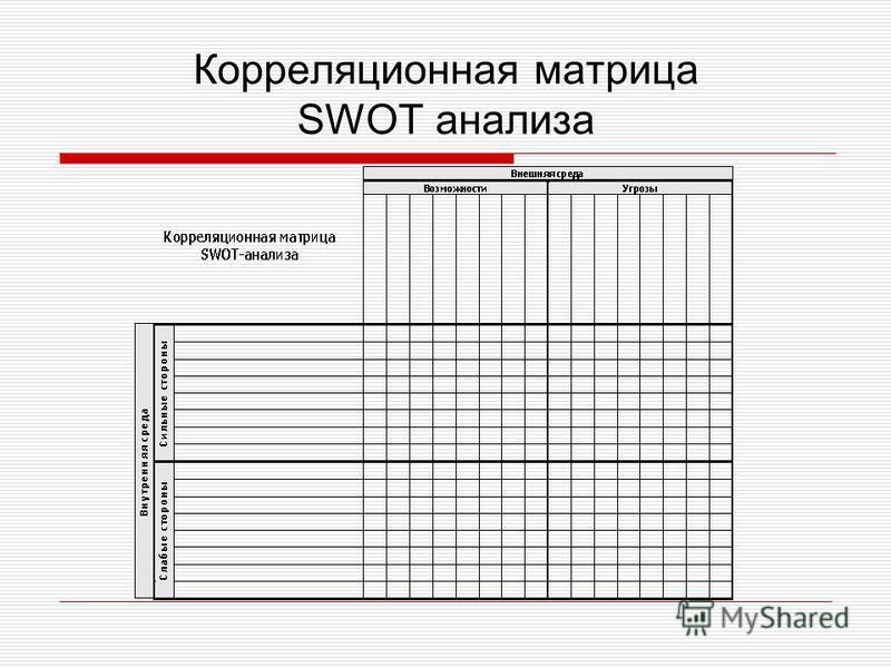 Корреляционная матрица SWOT анализа