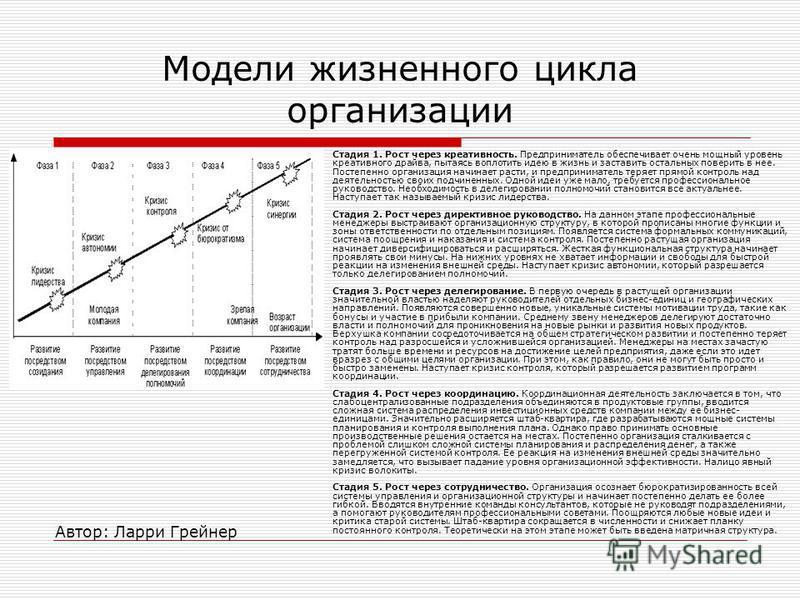 Модели жизненного цикла организации Автор: Ларри Грейнер Стадия 1. Рост через креативность. Предприниматель обеспечивает очень мощный уровень креативного драйва, пытаясь воплотить идею в жизнь и заставить остальных поверить в нее. Постепенно организа