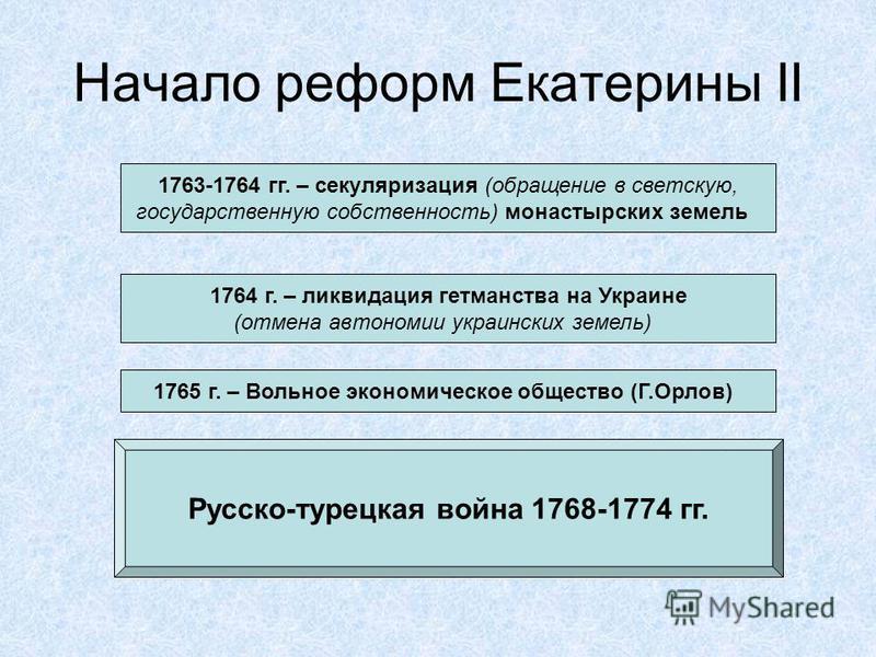 Начало реформ Екатерины II 1763-1764 гг. – секуляризация (обращение в светскую, государственную собственность) монастырских земель 1764 г. – ликвидация гетманства на Украине (отмена автономии украинских земель) 1765 г. – Вольное экономическое обществ