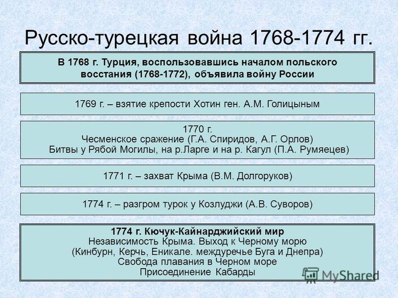 Русско-турецкая война 1768-1774 гг. В 1768 г. Турция, воспользовавшись началом польского восстания (1768-1772), объявила войну России 1769 г. – взятие крепости Хотин ген. А.М. Голицыным 1770 г. Чесменское сражение (Г.А. Спиридов, А.Г. Орлов) Битвы у