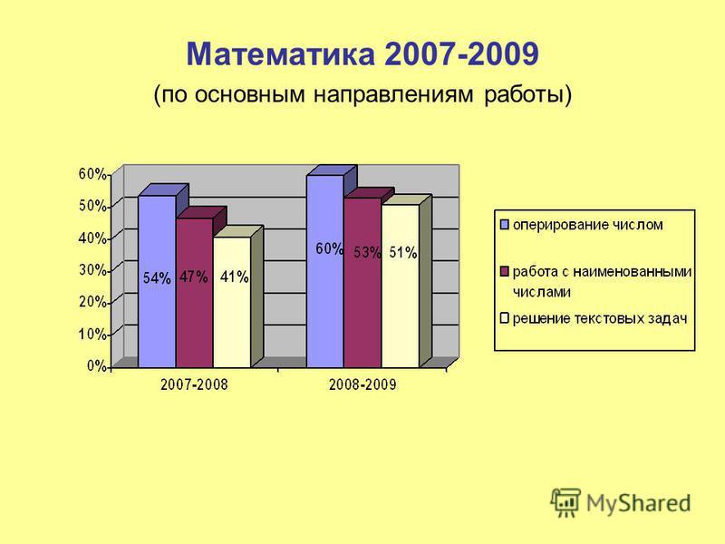 Математика 2007-2009 (по основным направлениям работы)