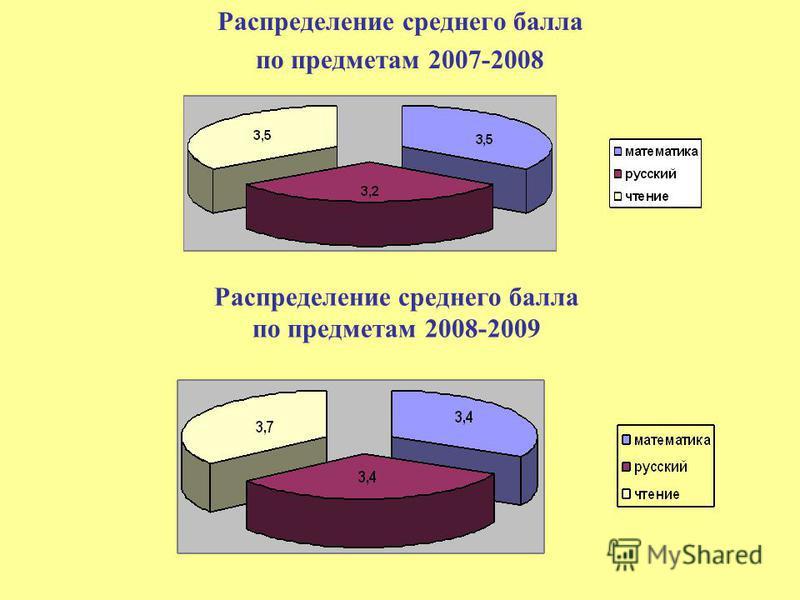 Распределение среднего балла по предметам 2007-2008 Распределение среднего балла по предметам 2008-2009