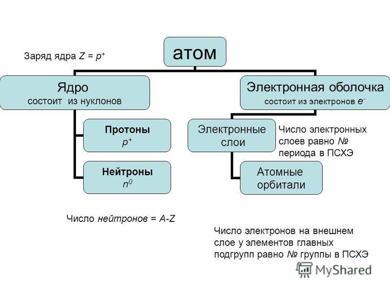 атом Ядро состоит из нуклонов Протоны p + Нейтроны n 0 Электронная оболочка состоит из электронов e - Электронные слои Атомные орбитали Число нейтронов = A-Z Заряд ядра Z = p + Число электронных слоев равно периода в ПСХЭ Число электронов на внешнем