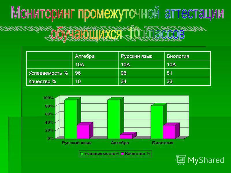 Алгебра Русский язык Биология 10А10А10А Успеваемость % 969681 Качество % 103433