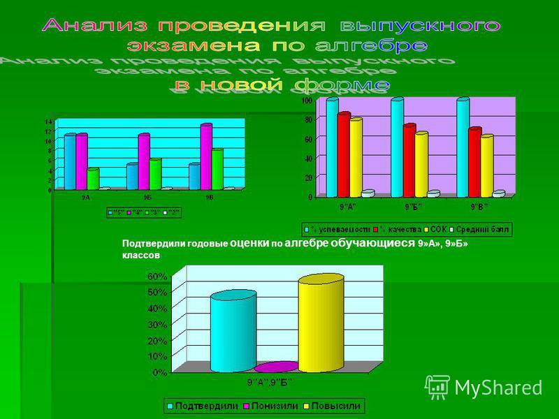 Подтвердили годовые оценки по алгебре обручающиеся 9»А», 9»Б» классов