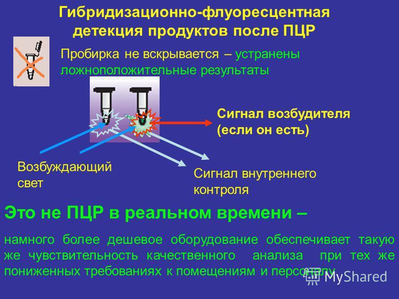 Сигнал внутреннего контроля Сигнал возбудителя (если он есть) Возбуждающий свет Гибридизационно-флуоресцентная детекция продуктов после ПЦР Пробирка не вскрывается – устранены ложноположительные результаты Это не ПЦР в реальном времени – намного боле