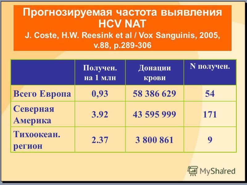 Прогнозируемая частота выявления HCV NAT J. Coste, H.W. Reesink et al / Vox Sanguinis, 2005, v.88, p.289-306 Получен. на 1 млн Донации крови N получен. Всего Европа 0,9358 386 62954 Северная Америка 3.9243 595 999171 Тихоокеан. регион 2.373 800 8619