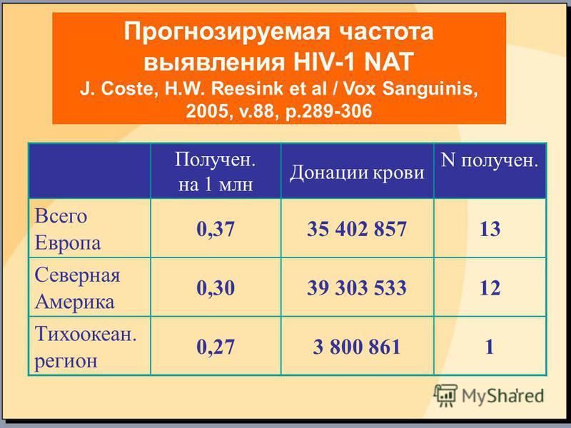 Прогнозируемая частота выявления HIV-1 NAT J. Coste, H.W. Reesink et al / Vox Sanguinis, 2005, v.88, p.289-306 Получен. на 1 млн Донации крови N получен. Всего Европа 0,3735 402 8571313 Северная Америка 0,3039 303 53312 Тихоокеан. регион 0,273 800 86