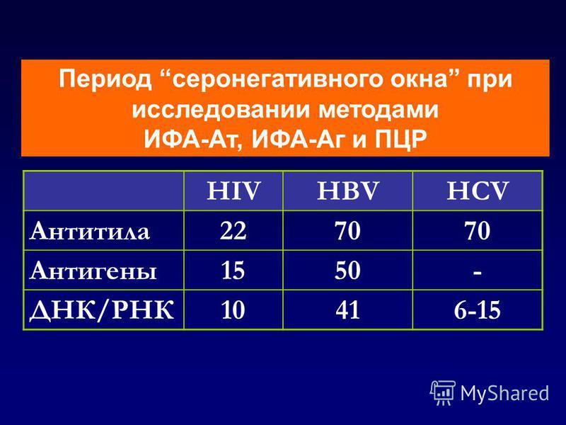 Период серонегативного окна при исследовании методами ИФА-Ат, ИФА-Аг и ПЦР HIVHBVHCV Антитила 2270 Антигены 1550- ДНК/РНК10416-15