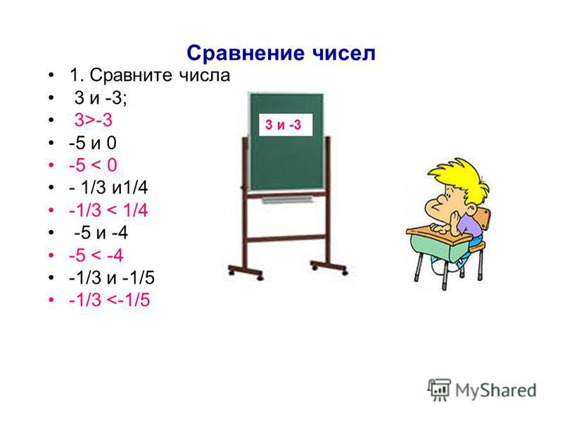 Сравнение чисел 1. Сравните числа 3 и -3; 3>-3 -5 и 0 -5 < 0 - 1/3 и 1/4 -1/3 < 1/4 -5 и -4 -5 < -4 -1/3 и -1/5 -1/3 <-1/5 3 и -3