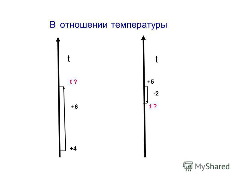 В отношении температуры +6 -2 +4 t ?+5 t ? t t