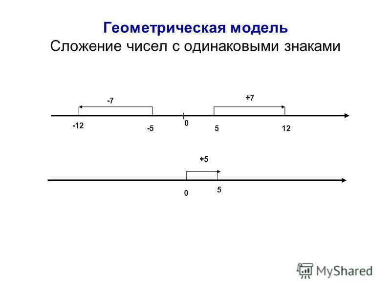 Геометрическая модель Сложение чисел с одинаковыми знаками 0 512 +7 -5 -12 -7 0 5 +5