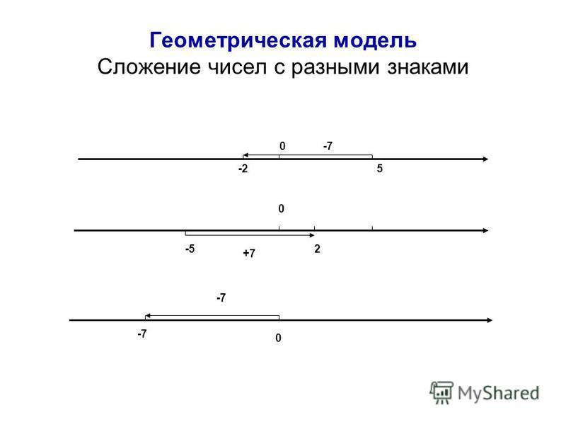 Геометрическая модель Сложение чисел с разными знаками 0 2-5 +7 0 -7 0 5-2 -7