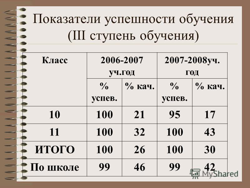 Класс 2006-2007 уч.год 2007-2008 уч. год % успеххв. % как.% успеххв. % как. 10100219517 111003210043 ИТОГО1002610030 По школе 99469942 Показатели успеххшности обучения (III ступень обучения)