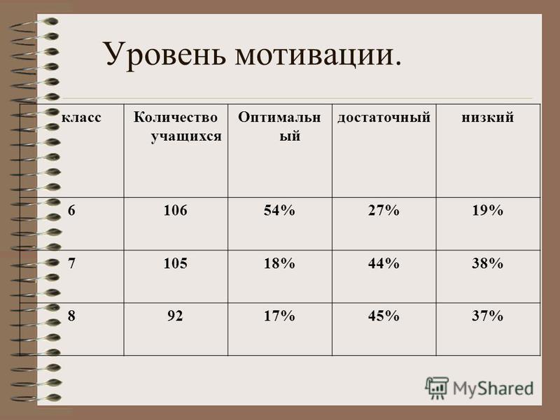 Уровень мотивации. класс Количество учащихся Оптимальн ый достаточныйнизкий 610654%27%19% 710518%44%38% 89217%45%37%