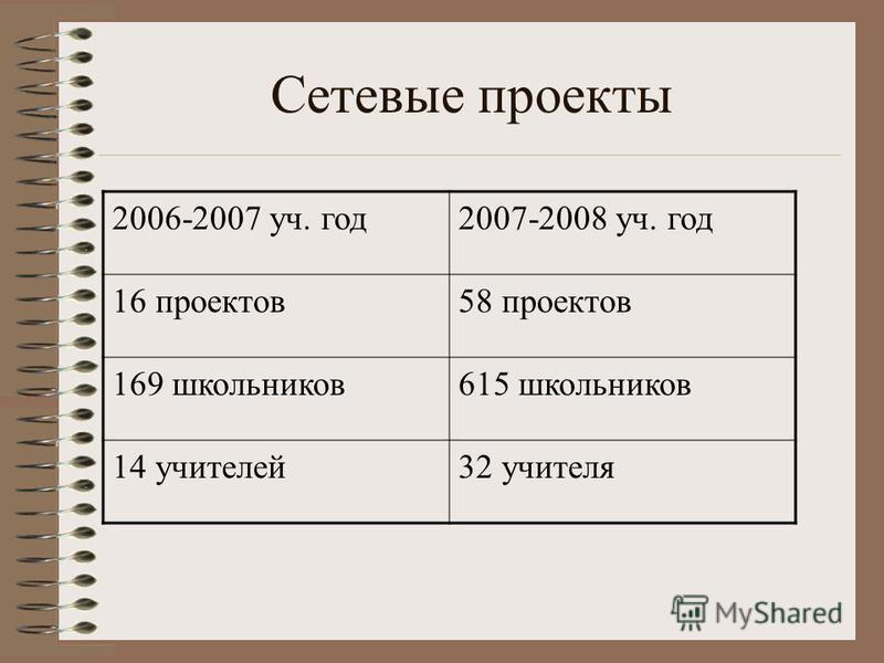 Сетевые проекты 2006-2007 уч. год 2007-2008 уч. год 16 проектов 58 проектов 169 школьников 615 школьников 14 учителей 32 учителя