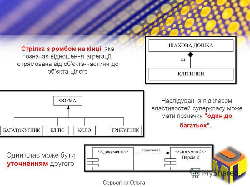 Стрілка з ромбом на кінці, яка позначає відношення агрегації, спрямована від обєкта-частини до обєкта-цілого Наслідування підкласом властивостей суперкласу може мати позначку один до багатьох. Один клас може бути уточненням другого Серьогіна Ольга