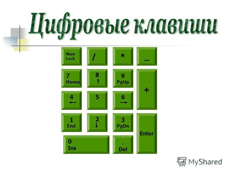 Num Lock /* 5 8 6 9 PgUp 4 7 Home 2 1 End 3 PgDn 0 Ins. Del _ + Enter