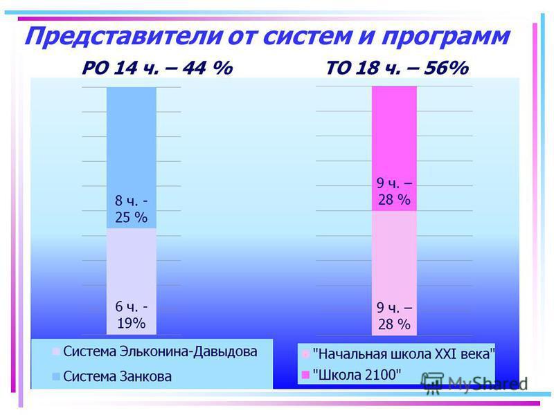 Представители от систем и программ РО 14 ч. – 44 % ТО 18 ч. – 56%