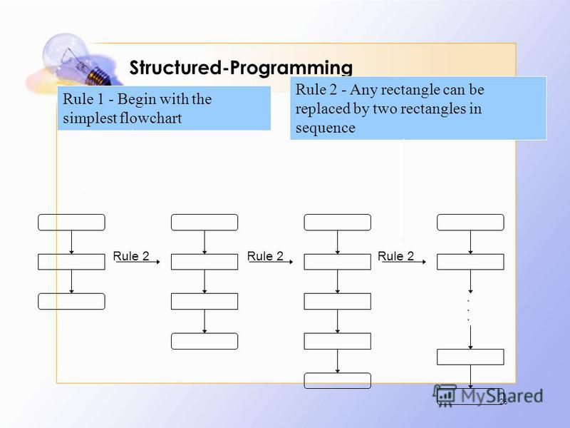 Structured-Programming 26....... Rule 2 Rule 1 - Begin with the simplest flowchart Rule 2 - Any rectangle can be replaced by two rectangles in sequence