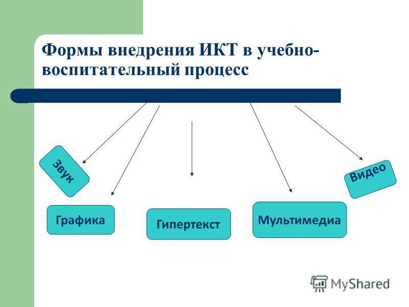 Формы внедрения ИКТ в учебно- воспитательный процесс Графика Звук Видео Мультимедиа Гипертекст