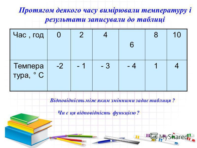 Час, год024 6 810 Темпера тура, ° С -2- 1- 3- 414 Протягом деякого часу вимірювали температуру і результати записували до таблиці Відповідність між яким змінними задає таблиця ? Чи є ця відповідність функцією ?