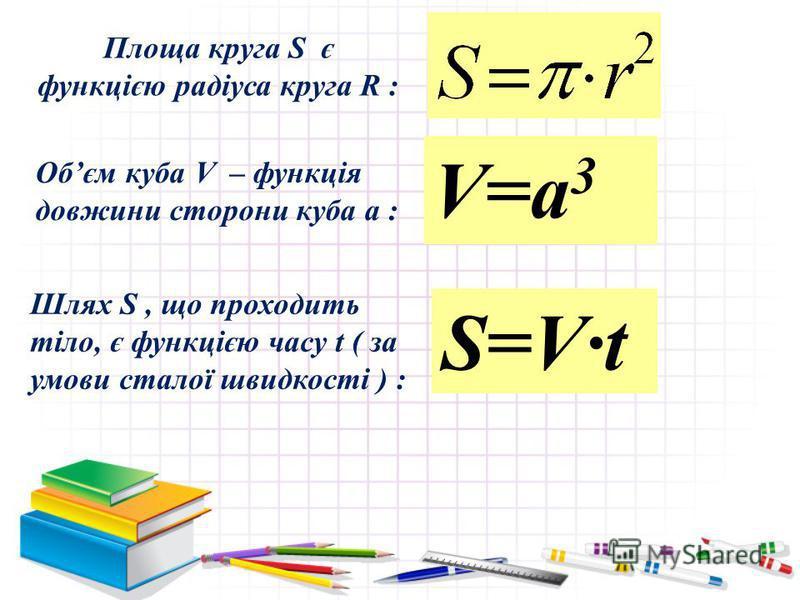 Площа круга S є функцією радіуса круга R : Обєм куба V – функція довжини сторони куба a : V=a 3 Шлях S, що проходить тіло, є функцією часу t ( за умови сталої швидкості ) : S=V·t