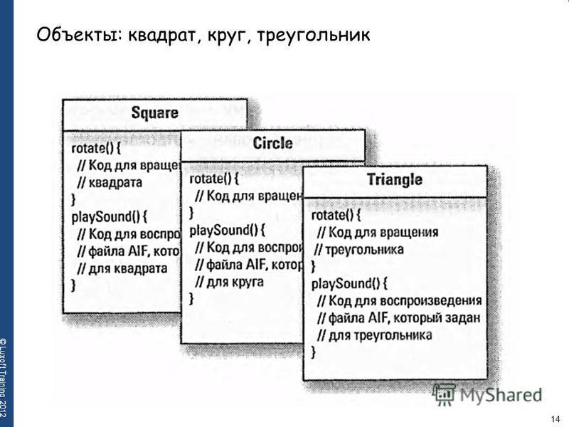 14 © Luxoft Training 2012 Объекты: квадрат, круг, треугольник