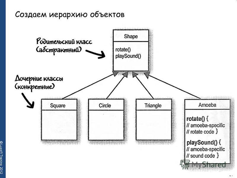 21 © Luxoft Training 2012 Создаем иерархию объектов