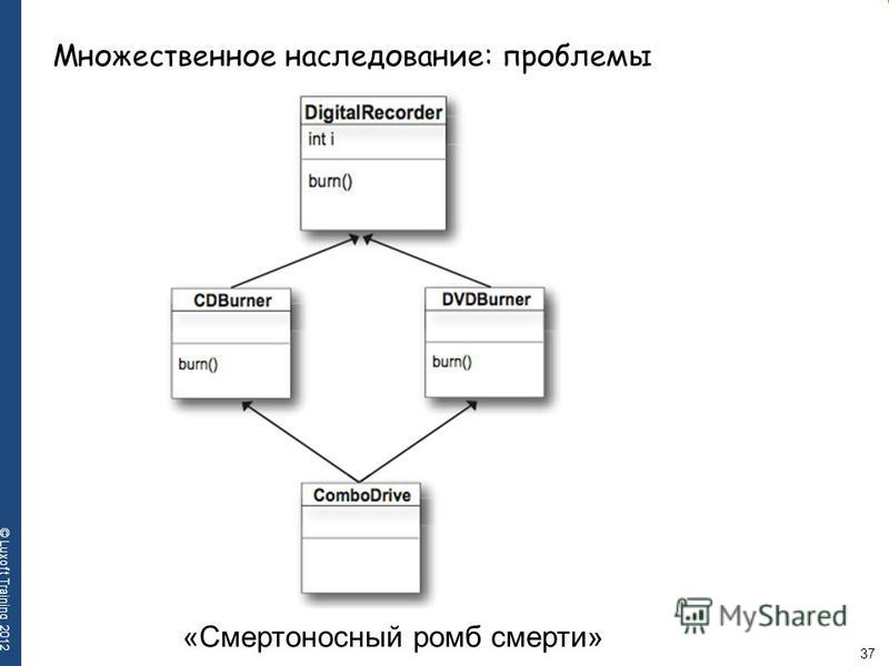 37 © Luxoft Training 2012 Множественное наследование: проблемы «Смертоносный ромб смерти»