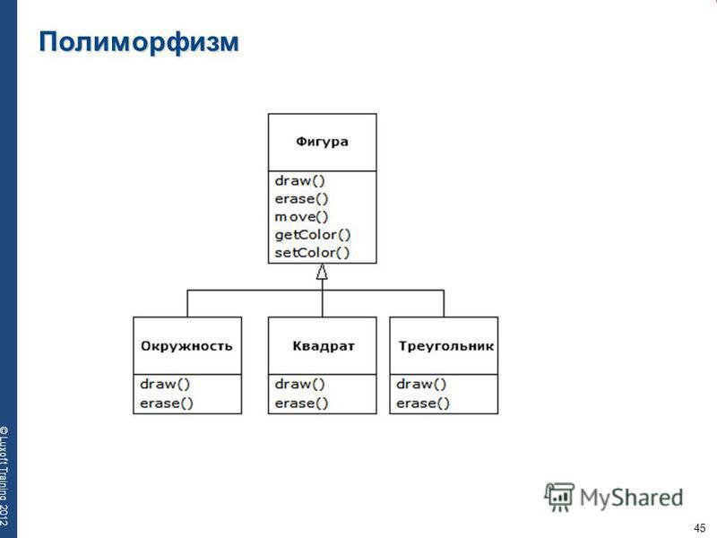 45 © Luxoft Training 2012 Полиморфизм