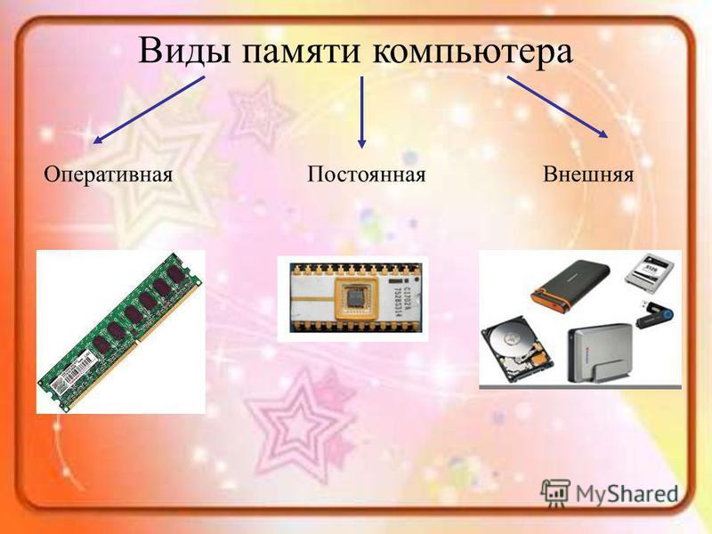 Виды памяти компьютера Оперативная ПостояннаяВнешняя