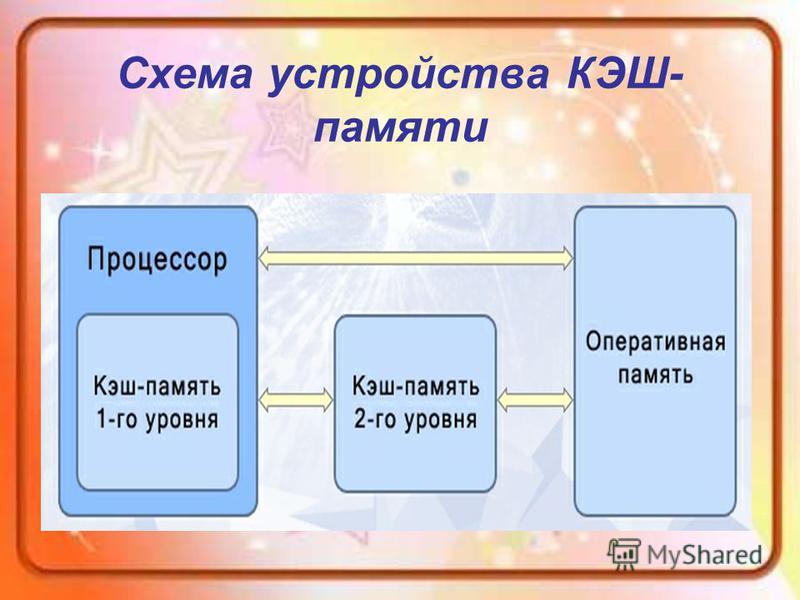 Схема устройства КЭШ- памяти