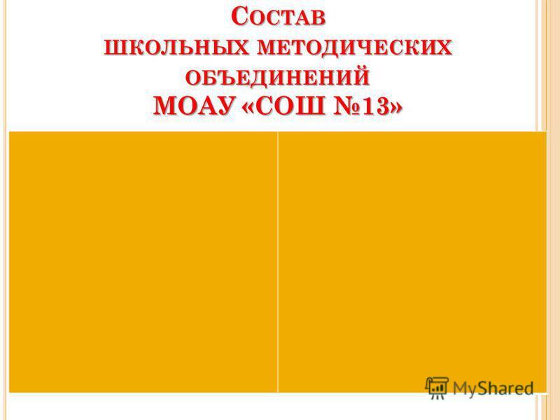 С ОСТАВ ШКОЛЬНЫХ МЕТОДИЧЕСКИХ ОБЪЕДИНЕНИЙ МОАУ «СОШ 13»